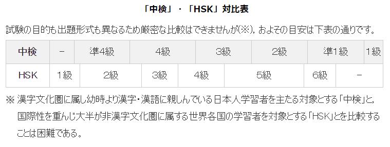 hskと中検の対比