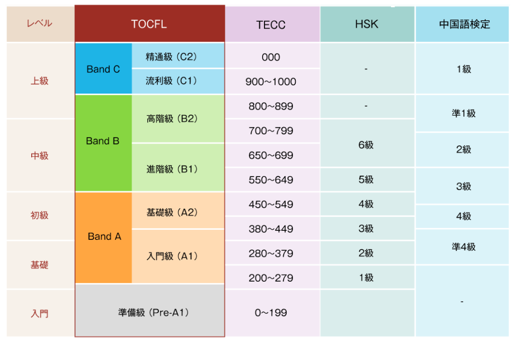 hsk・中検・tocflの比較